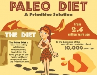 All You Need To Know About The Popular Paleo Diet